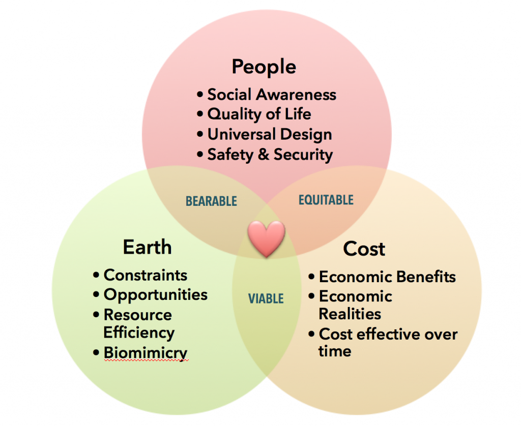 SustainableVENN
